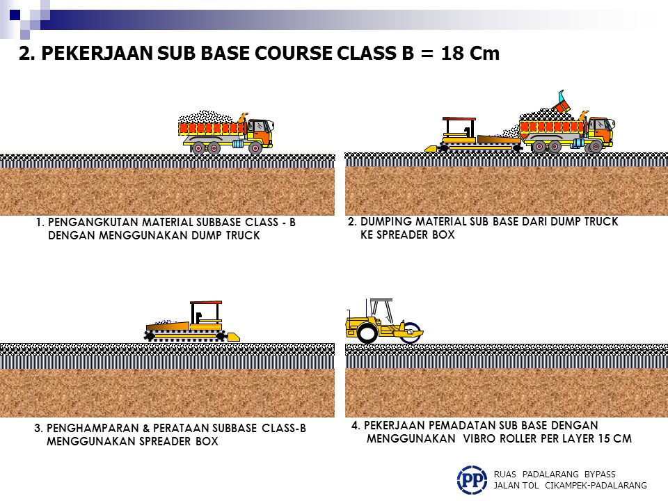 2. PEKERJAAN SUB BASE COURSE CLASS B = 18 Cm