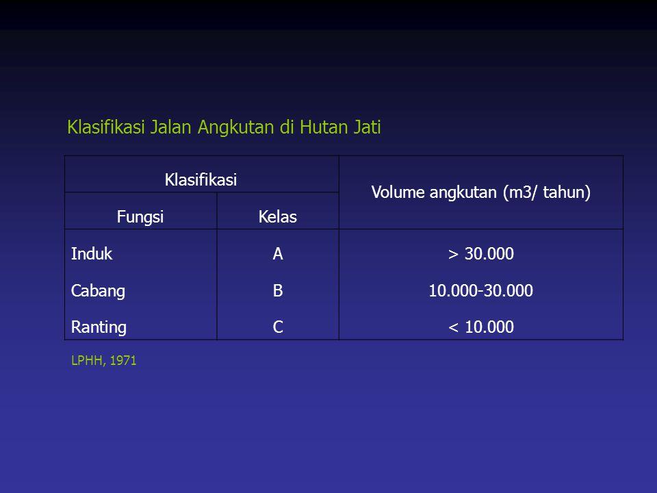 Volume angkutan (m3/ tahun)