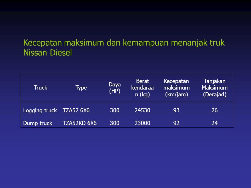 Kecepatan maksimum dan kemampuan menanjak truk Nissan Diesel