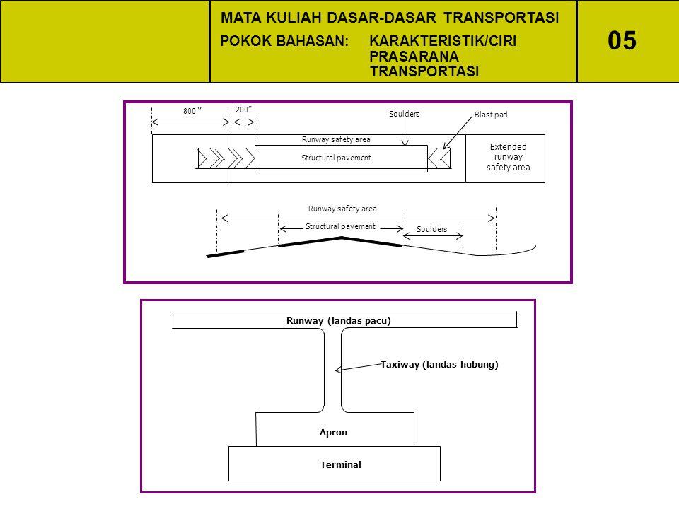 MATA KULIAH DASAR-DASAR TRANSPORTASI Taxiway (landas hubung)