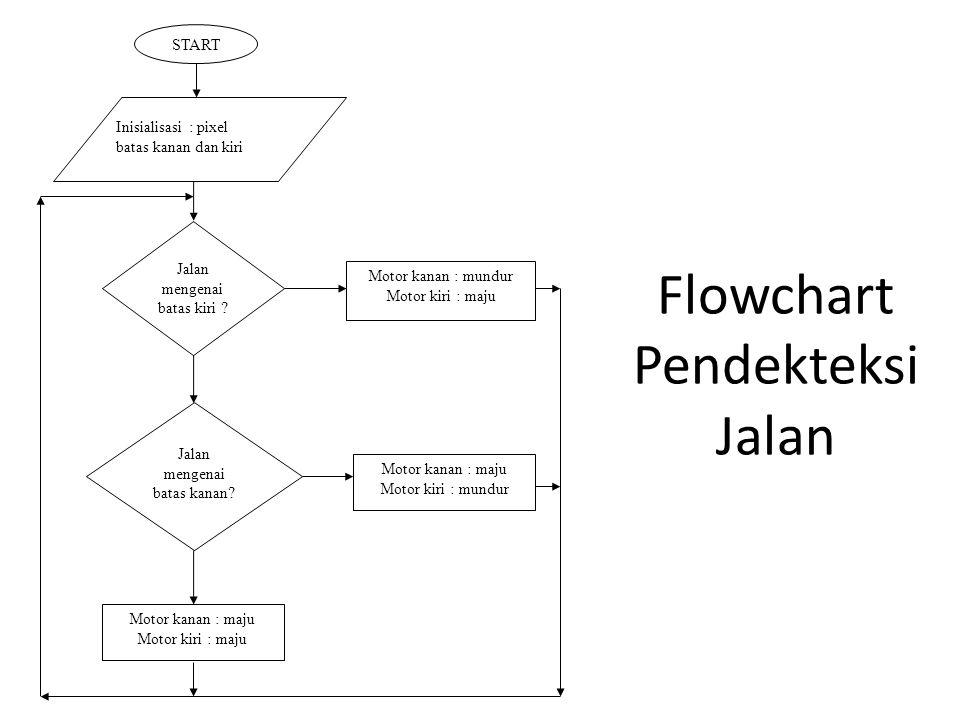 Flowchart Pendekteksi Jalan