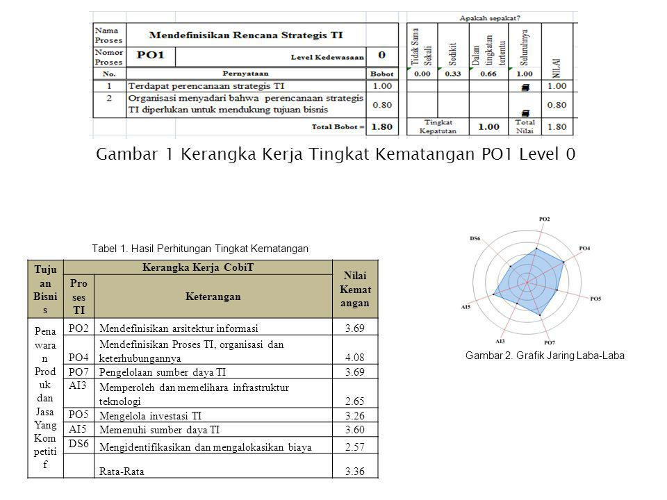 Gambar 1 Kerangka Kerja Tingkat Kematangan PO1 Level 0