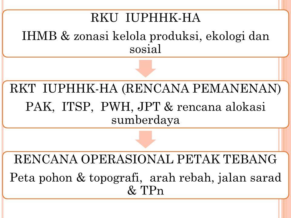 IHMB & zonasi kelola produksi, ekologi dan sosial