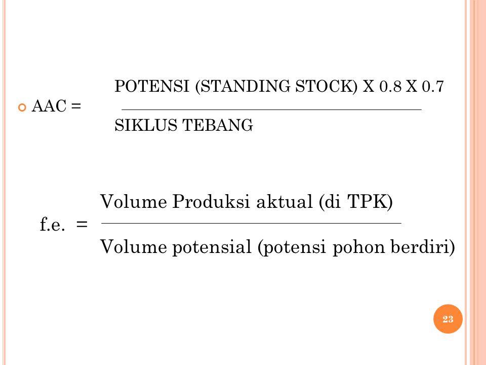 Volume Produksi aktual (di TPK) f.e. =