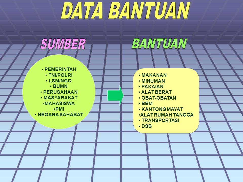 DATA BANTUAN SUMBER BANTUAN PEMERINTAH TNI/POLRI LSM/NGO BUMN MAKANAN
