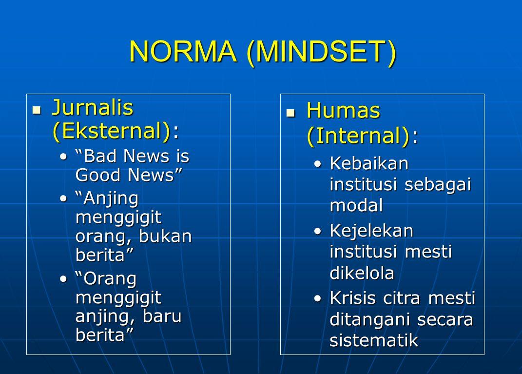 NORMA (MINDSET) Jurnalis (Eksternal): Humas (Internal):