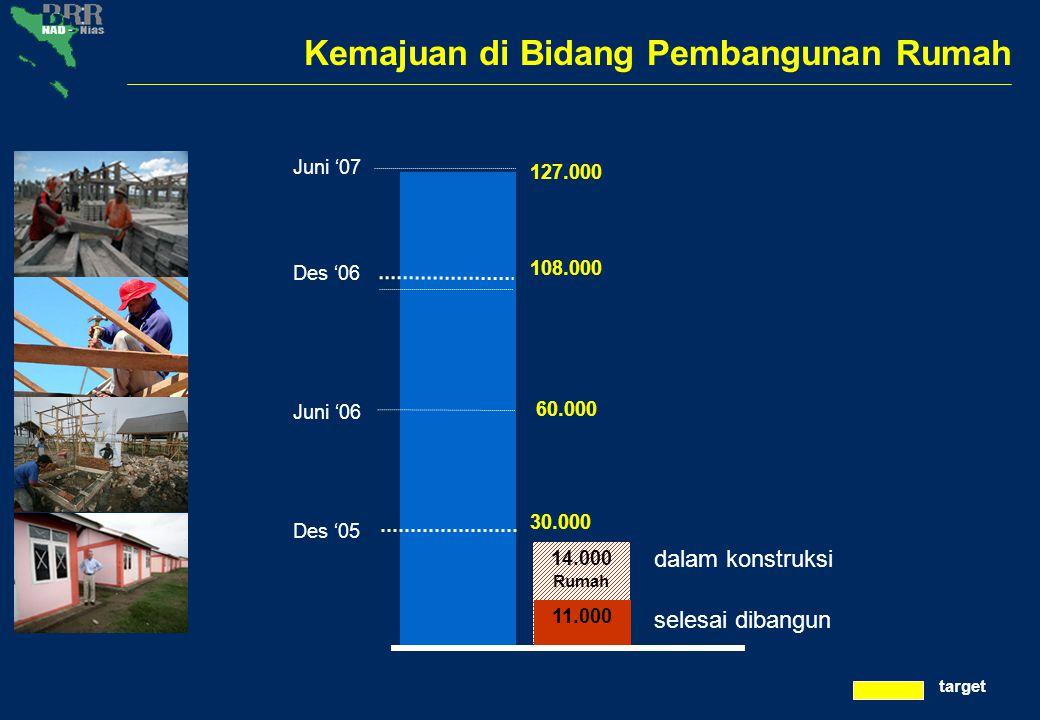 Pertumbuhan Pembangunan Rumah Tahun 2005