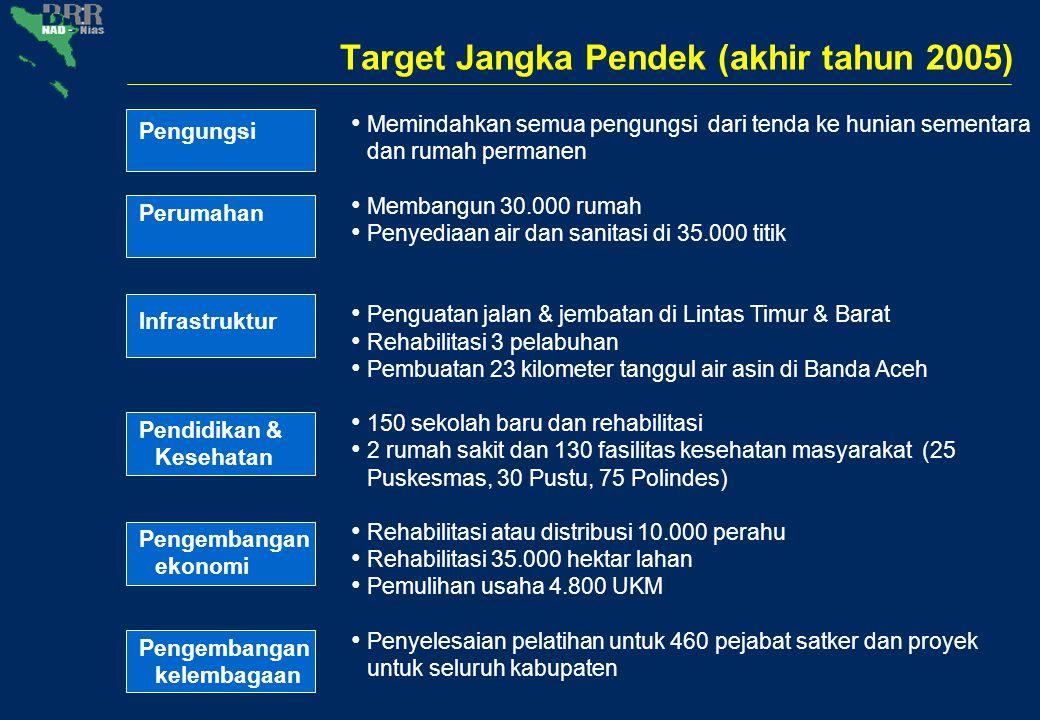 Beberapa Target Utama 2006 (dana APBN)