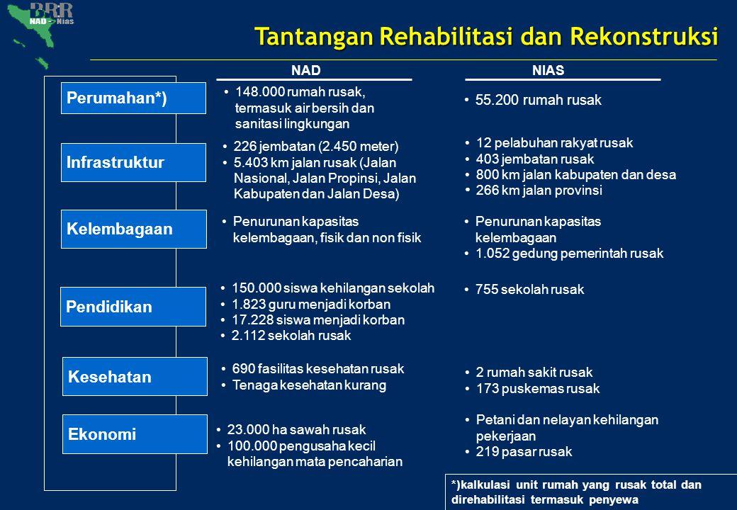 Pola Rehabilitasi dan Rekonstruksi 2006-2009
