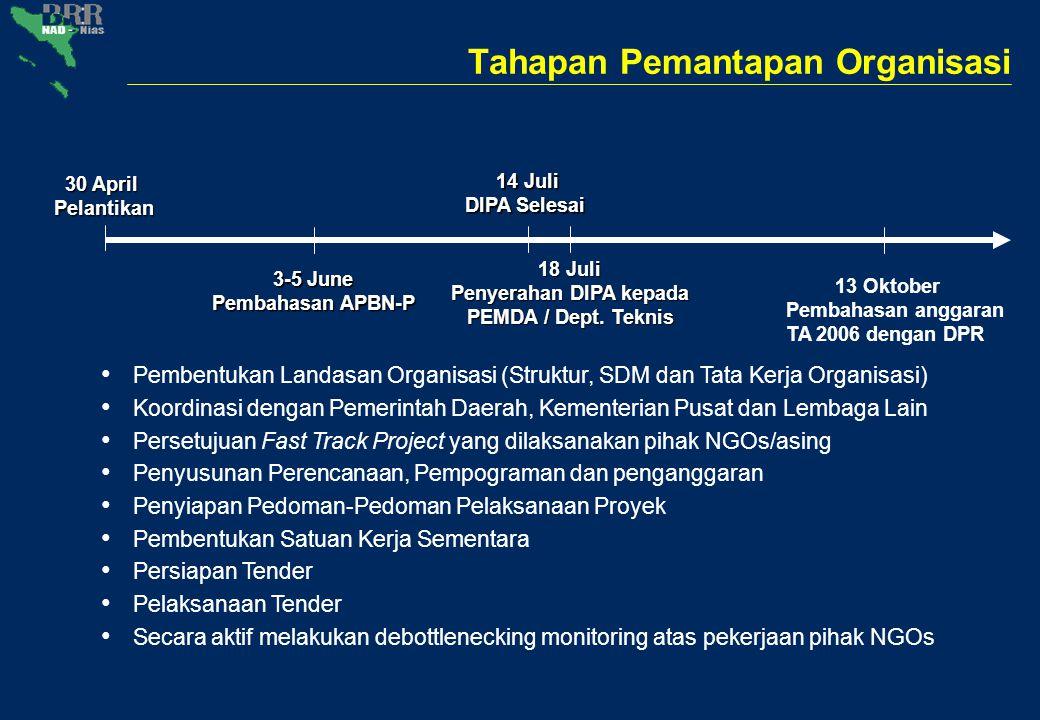 Kemajuan Penyerapan APBN-P TA 2005 (Dana - Moratorium)