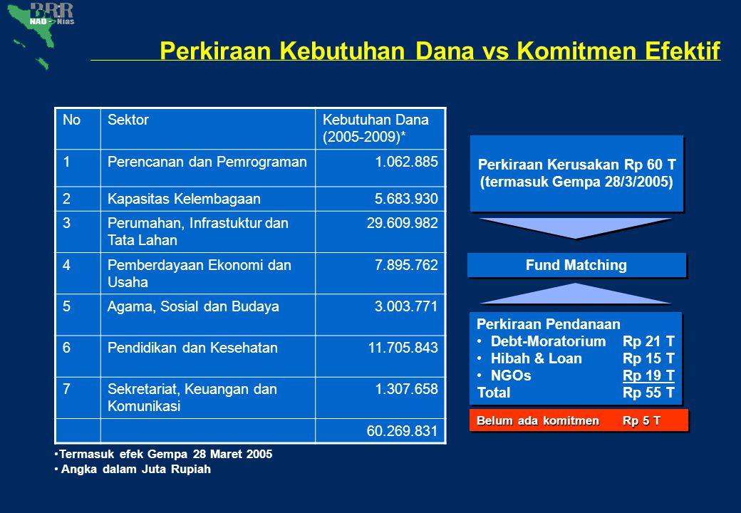 Data tingkat Kabupaten
