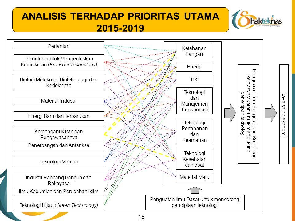 ANALISIS TERHADAP PRIORITAS UTAMA