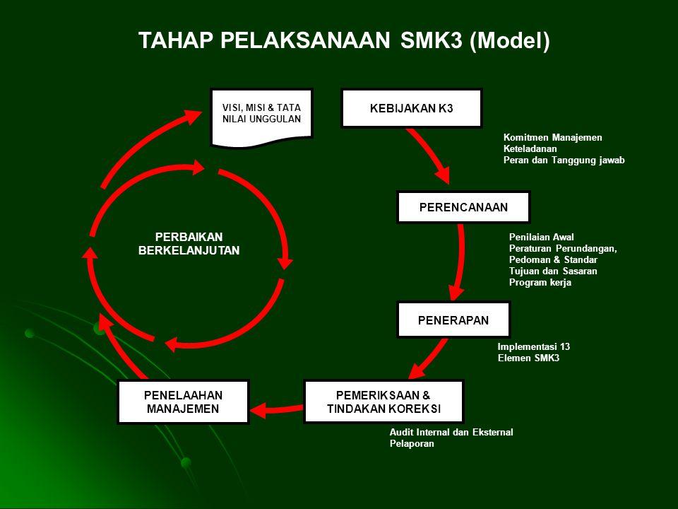 TAHAP PELAKSANAAN SMK3 (Model)