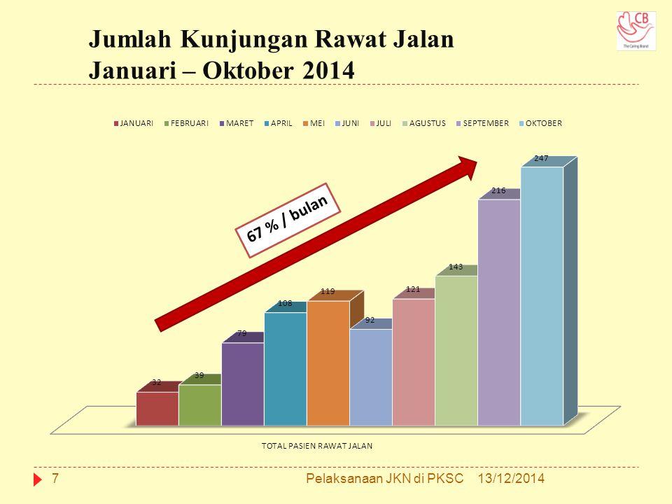 Jumlah Kunjungan Rawat Jalan Januari – Oktober 2014