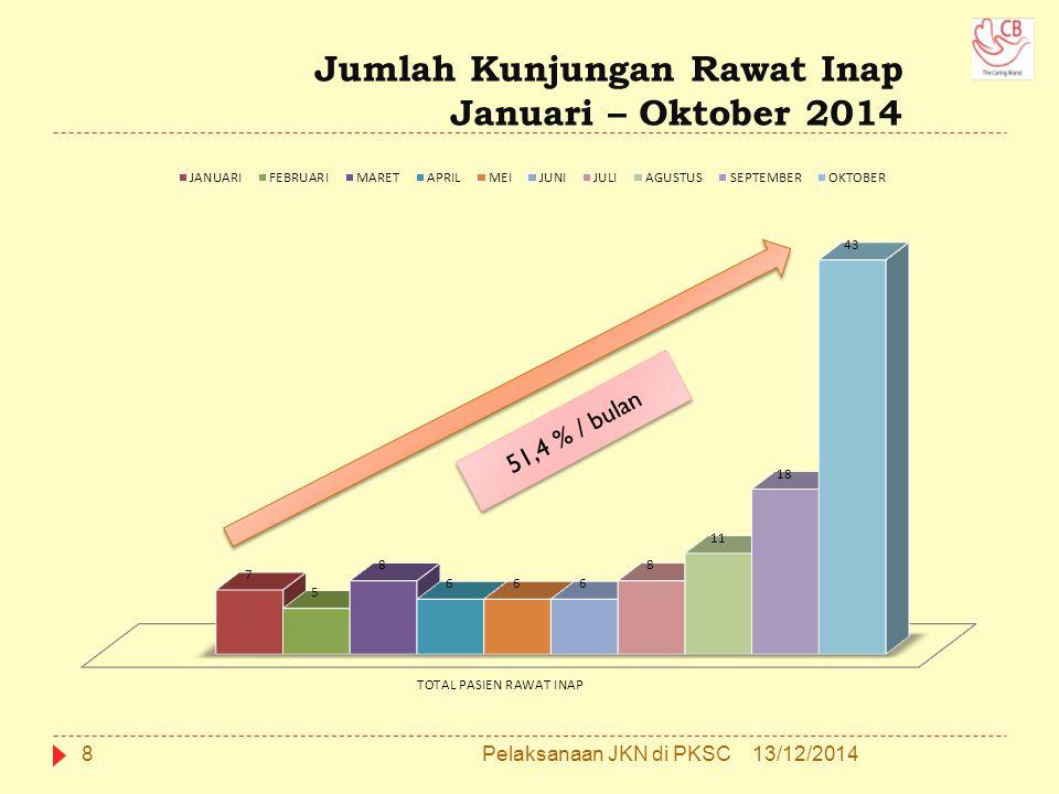Jumlah Kunjungan Rawat Inap Januari – Oktober 2014
