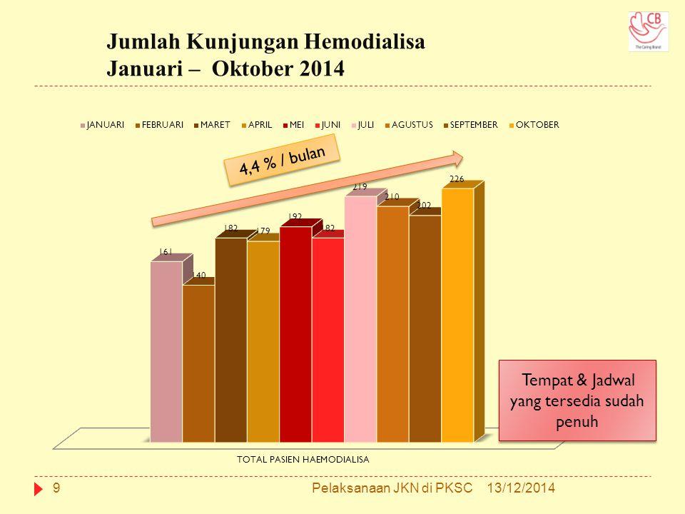 Jumlah Kunjungan Hemodialisa Januari – Oktober 2014
