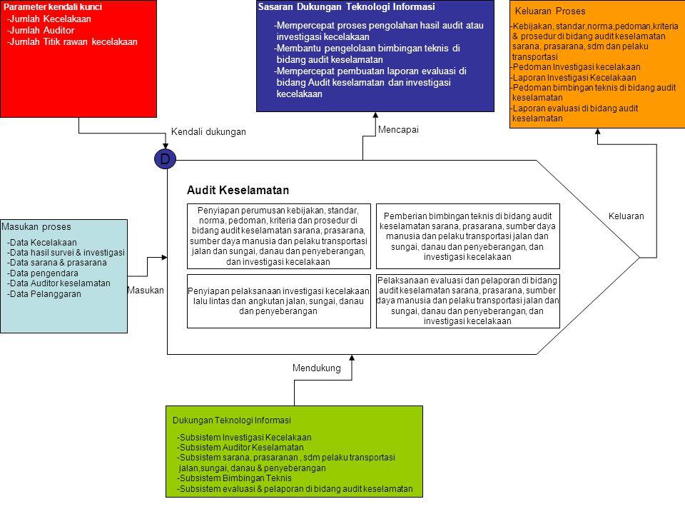 D Audit Keselamatan Sasaran Dukungan Teknologi Informasi
