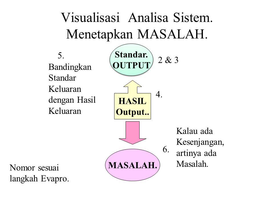 Visualisasi Analisa Sistem. Menetapkan MASALAH.