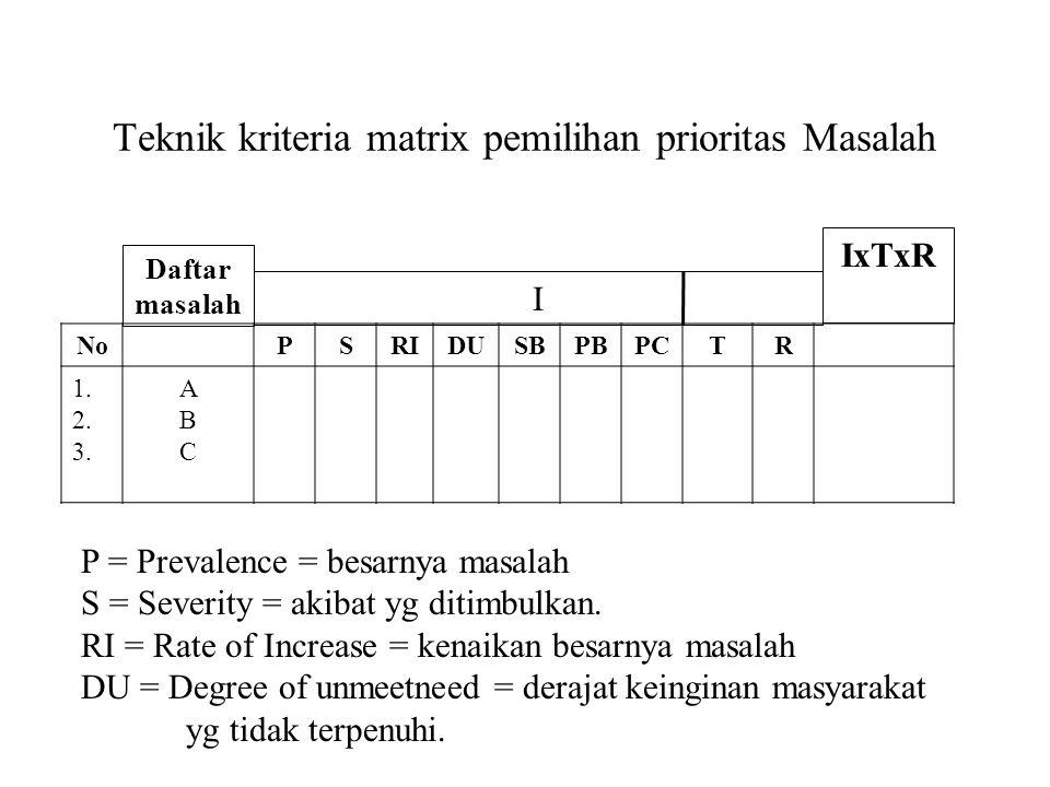 Teknik kriteria matrix pemilihan prioritas Masalah