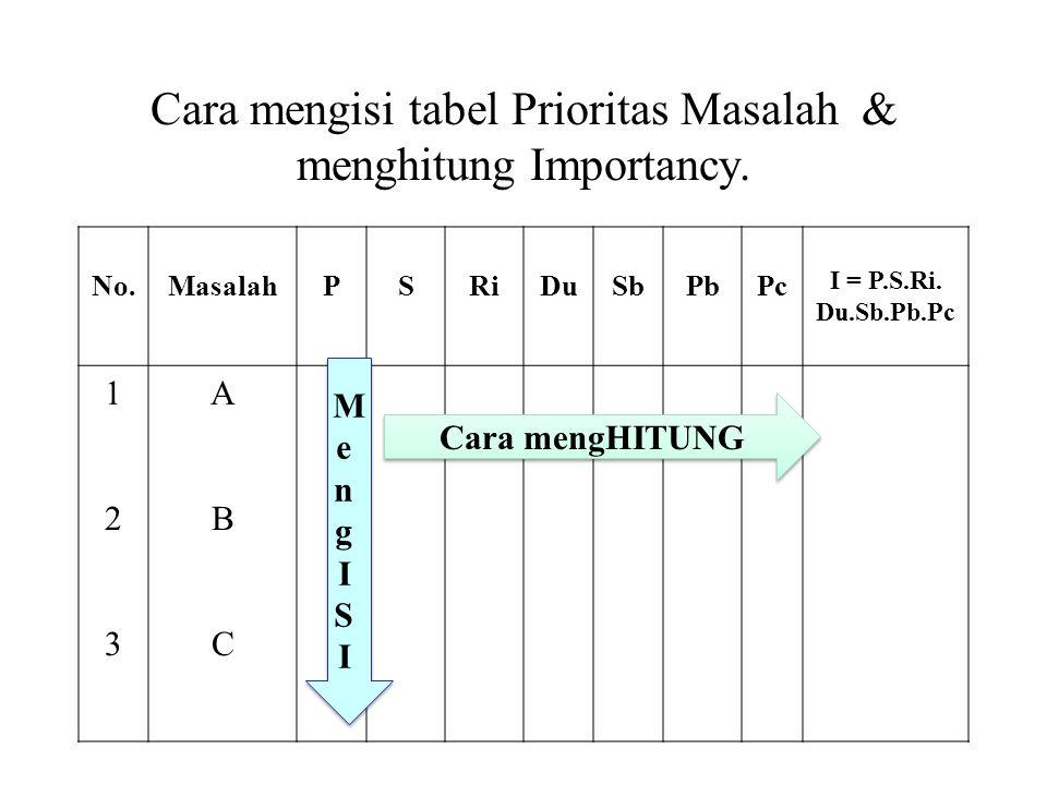 Cara mengisi tabel Prioritas Masalah & menghitung Importancy.