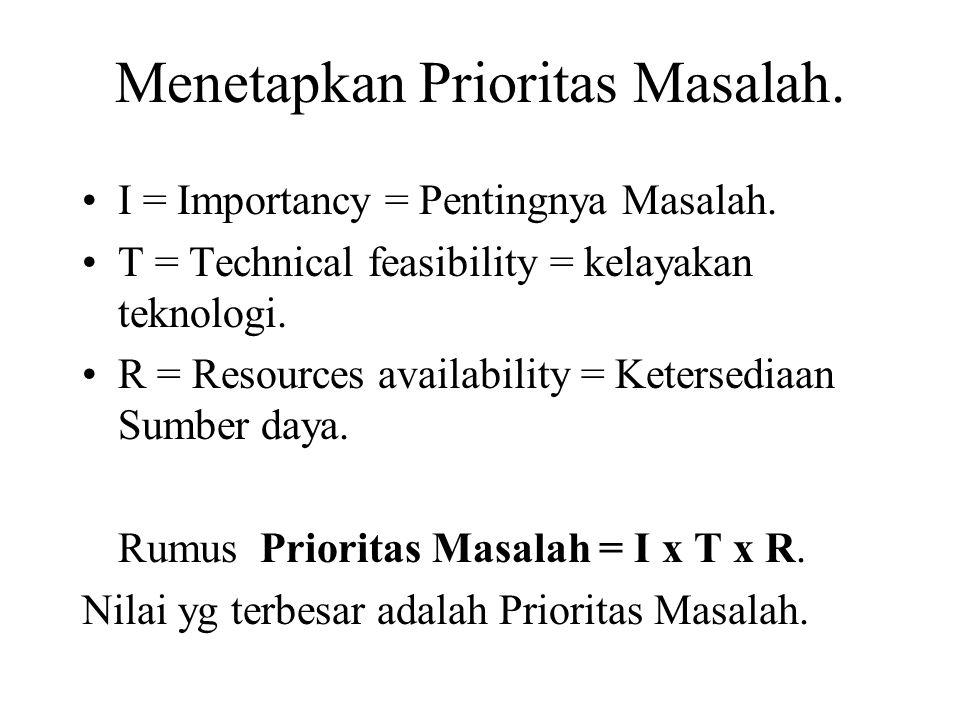 Menetapkan Prioritas Masalah.