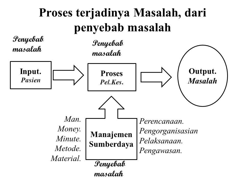 Proses terjadinya Masalah, dari penyebab masalah
