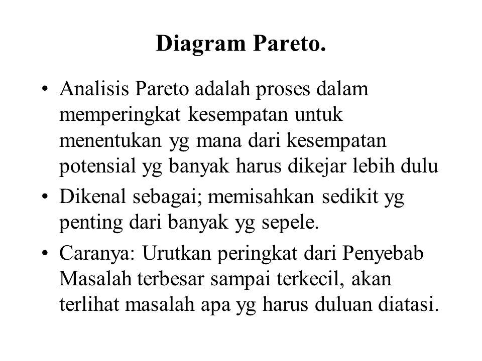Diagram Pareto.