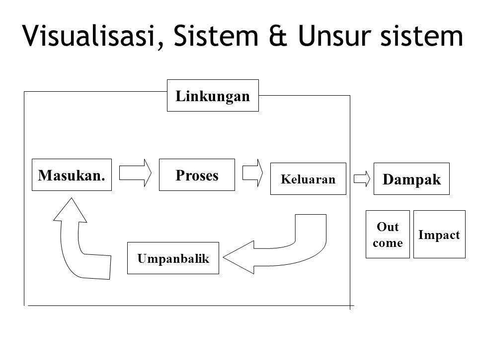 Visualisasi, Sistem & Unsur sistem