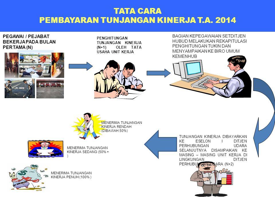 TATA CARA PEMBAYARAN TUNJANGAN KINERJA T.A. 2014