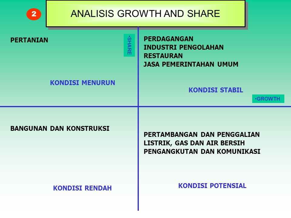 ANALISIS GROWTH AND SHARE