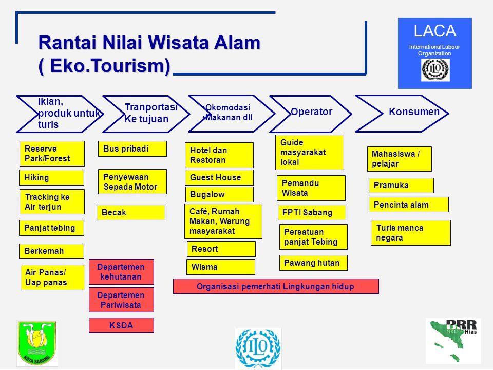 Organisasi pemerhati Lingkungan hidup Departemen Pariwisata
