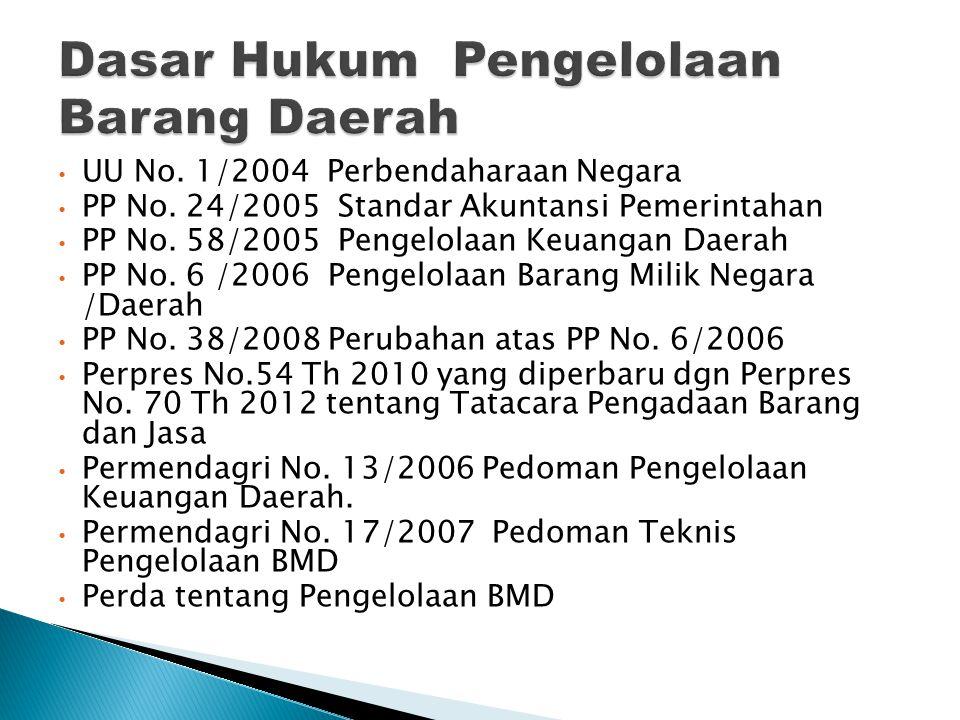 Dasar Hukum Pengelolaan Barang Daerah