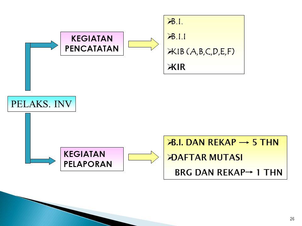 PELAKS. INV B.I. B.I.I KIB (A,B,C,D,E,F) KEGIATAN PENCATATAN KIR
