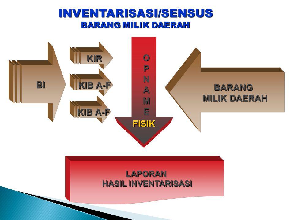 INVENTARISASI/SENSUS BARANG MILIK DAERAH