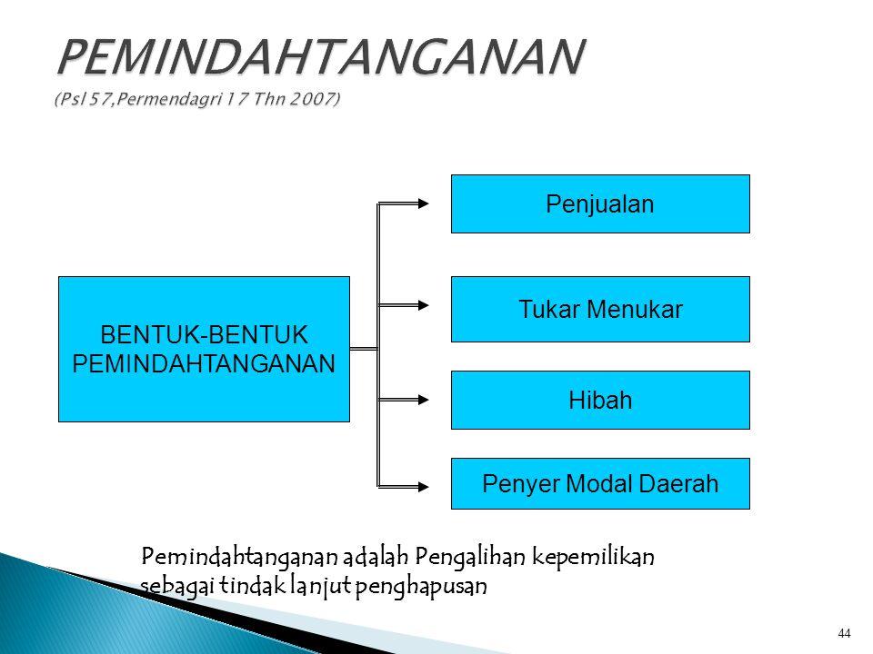 PEMINDAHTANGANAN (Psl 57,Permendagri 17 Thn 2007)