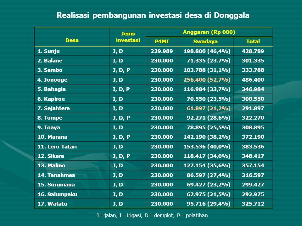 Realisasi pembangunan investasi desa di Donggala
