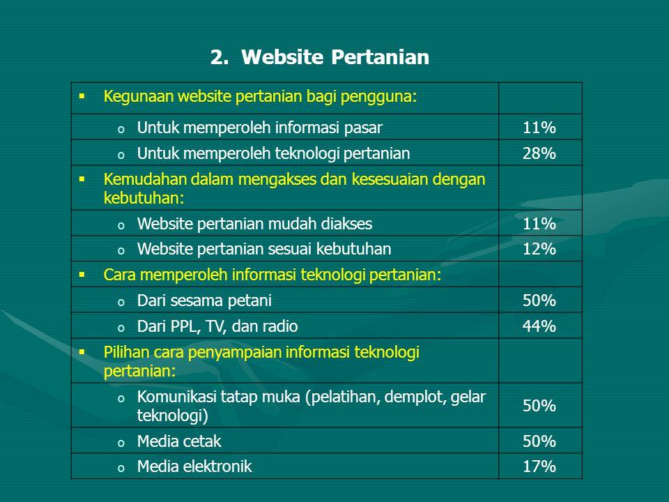 2. Website Pertanian Kegunaan website pertanian bagi pengguna: 11%