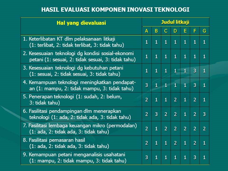 HASIL EVALUASI KOMPONEN INOVASI TEKNOLOGI