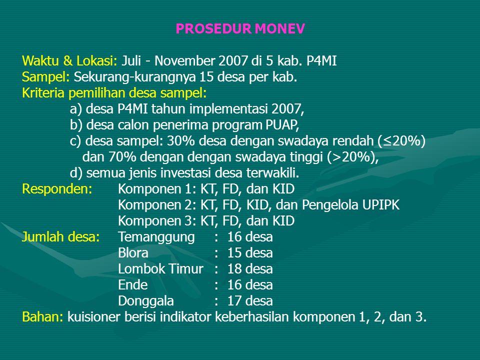 PROSEDUR MONEV Waktu & Lokasi: Juli - November 2007 di 5 kab. P4MI. Sampel: Sekurang-kurangnya 15 desa per kab.