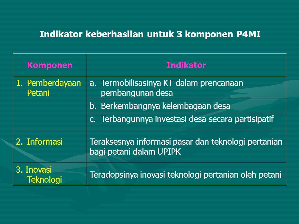 Indikator keberhasilan untuk 3 komponen P4MI