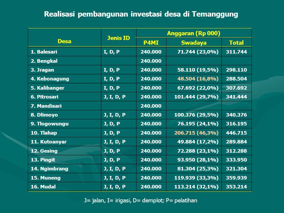 Realisasi pembangunan investasi desa di Temanggung