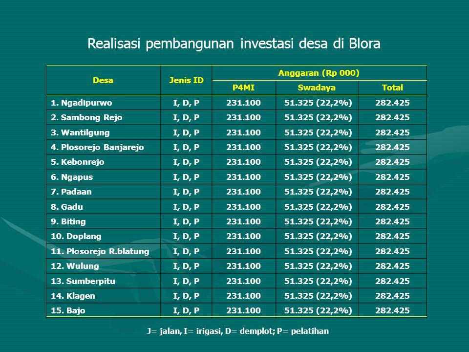 Realisasi pembangunan investasi desa di Blora