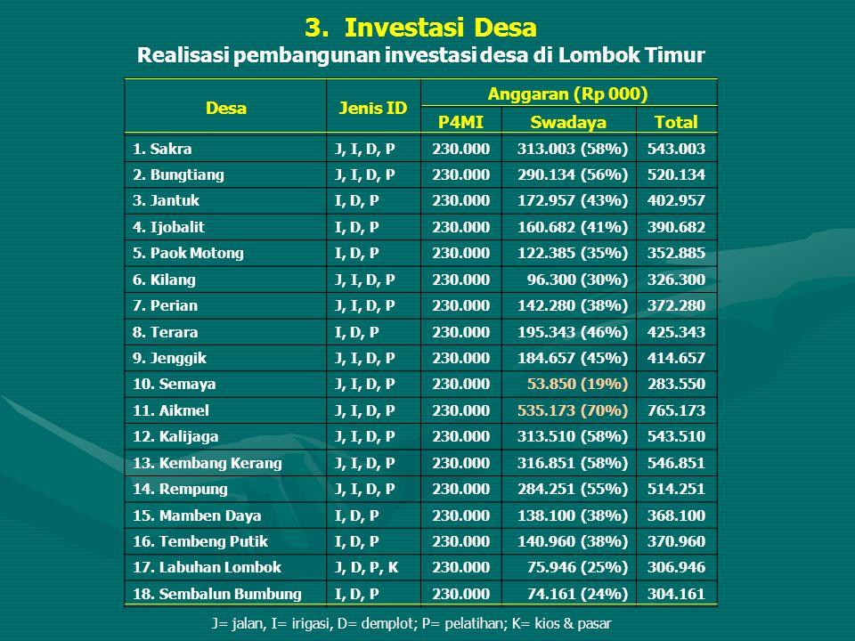 Realisasi pembangunan investasi desa di Lombok Timur