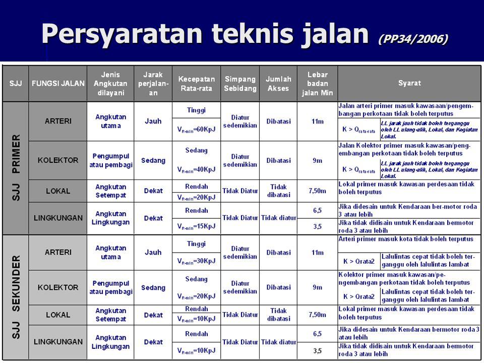 Persyaratan teknis jalan (PP34/2006)