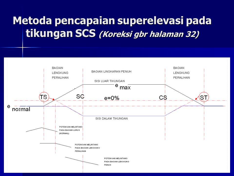 Metoda pencapaian superelevasi pada tikungan SCS (Koreksi gbr halaman 32)