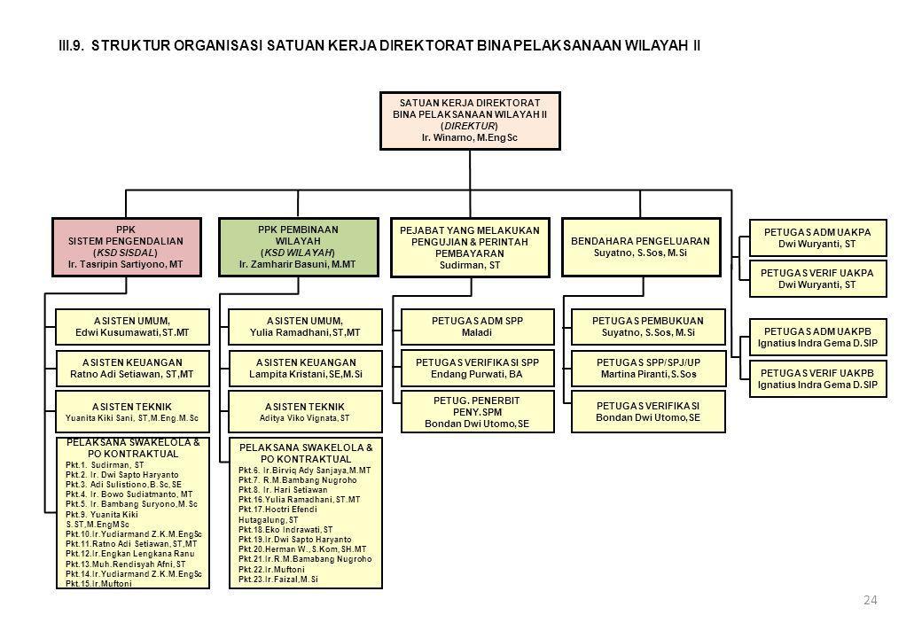 III.9. STRUKTUR ORGANISASI SATUAN KERJA DIREKTORAT BINA PELAKSANAAN WILAYAH II
