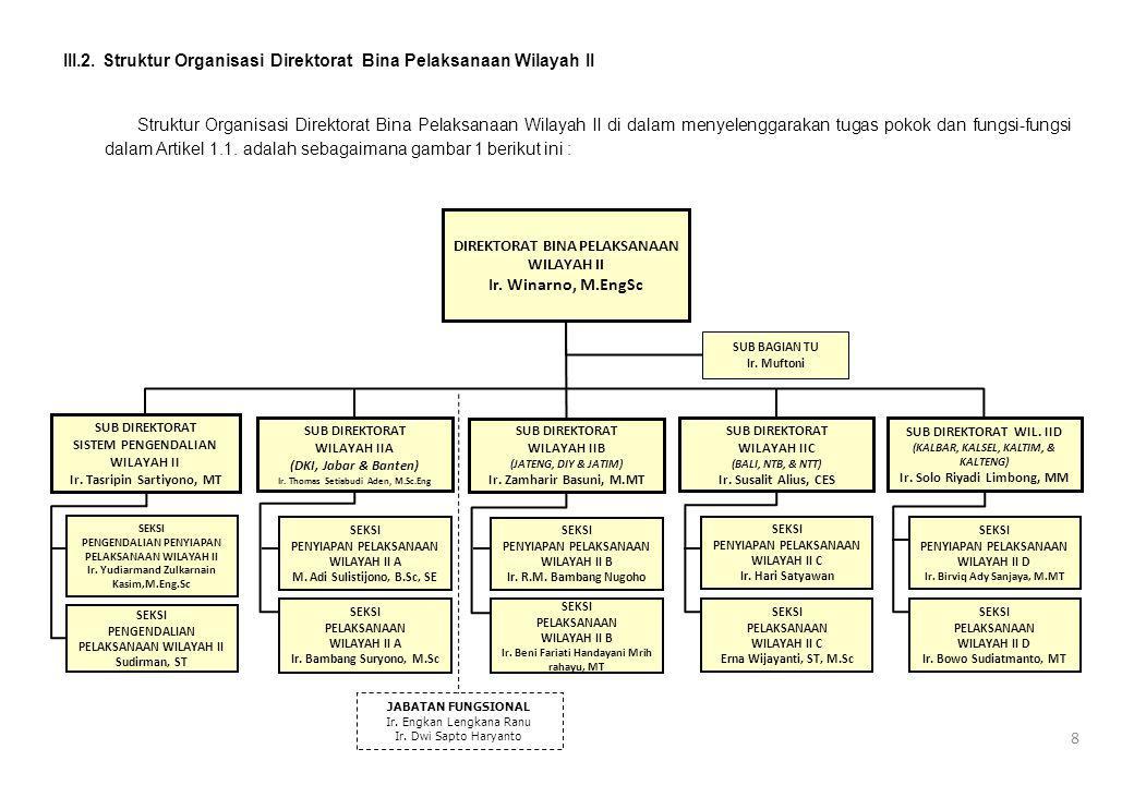 III.2. Struktur Organisasi Direktorat Bina Pelaksanaan Wilayah II