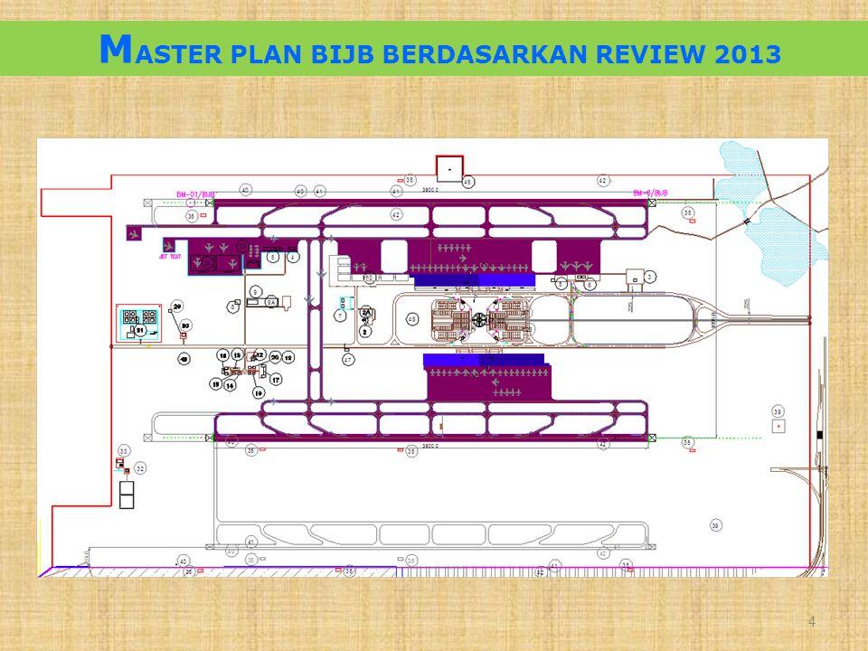 MASTER PLAN BIJB BERDASARKAN REVIEW 2013