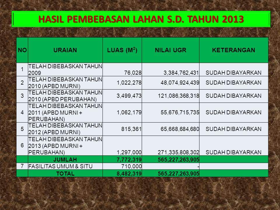 HASIL PEMBEBASAN LAHAN S.D. TAHUN 2013