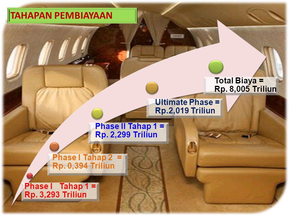 TAHAPAN PEMBIAYAAN Total Biaya = Rp. 8,005 Triliun